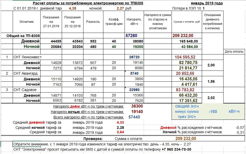 Завышенный тариф на электроэнергию в СНТ как садоводам оплачивать потери в сетях? . Электрические сети в системе